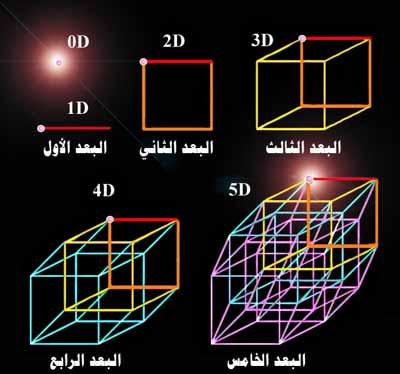 الابعاد الكونية من وجهة نظر فيزيائية