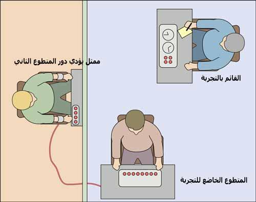 صورة توضح كيفية اجراء التجربة